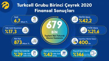 Turkcell 1. çeyrekte 679 bin net faturalı abone kazandı, hızlı internetin tercihi oldu