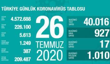 Son dakika haberi: 26 Temmuz koronavirüs tablosu! Vaka, ölü sayısı ve son durum açıklandı