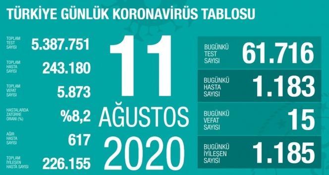 Son 24 saatte korona virüsten 15 kişi hayatını kaybetti!